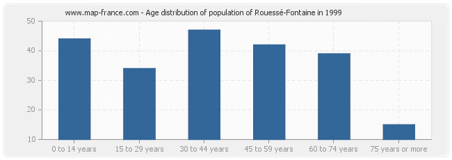 Age distribution of population of Rouessé-Fontaine in 1999