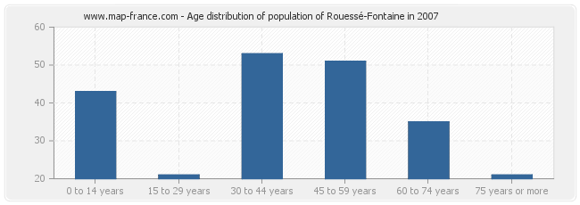 Age distribution of population of Rouessé-Fontaine in 2007