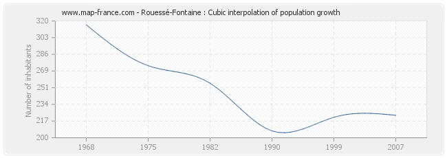 Rouessé-Fontaine : Cubic interpolation of population growth