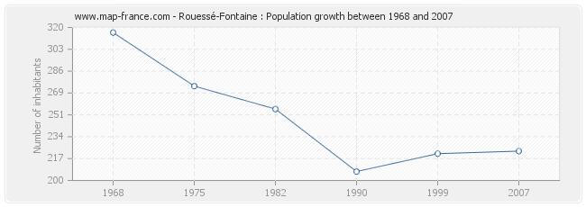 Population Rouessé-Fontaine