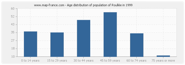 Age distribution of population of Roullée in 1999