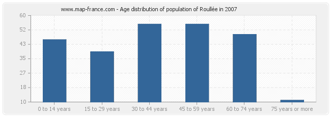 Age distribution of population of Roullée in 2007