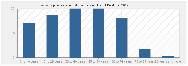 Men age distribution of Roullée in 2007