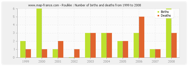 Roullée : Number of births and deaths from 1999 to 2008