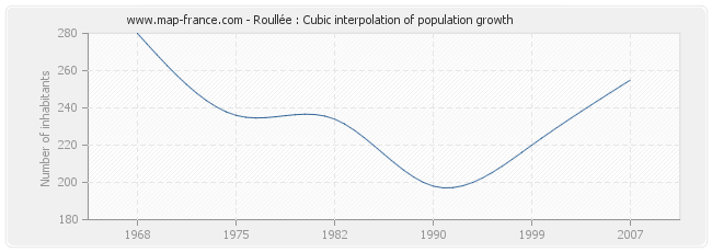 Roullée : Cubic interpolation of population growth