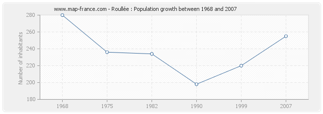Population Roullée