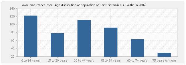 Age distribution of population of Saint-Germain-sur-Sarthe in 2007