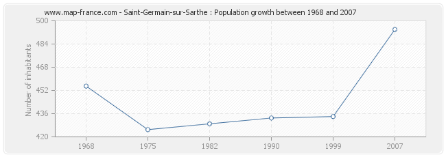 Population Saint-Germain-sur-Sarthe