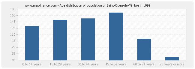 Age distribution of population of Saint-Ouen-de-Mimbré in 1999