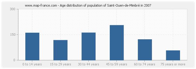 Age distribution of population of Saint-Ouen-de-Mimbré in 2007