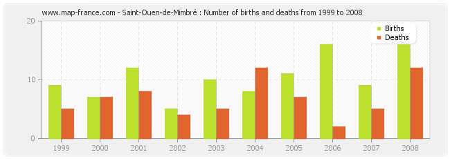Saint-Ouen-de-Mimbré : Number of births and deaths from 1999 to 2008