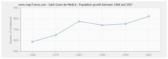 Population Saint-Ouen-de-Mimbré