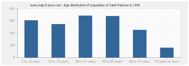 Age distribution of population of Saint-Paterne in 1999