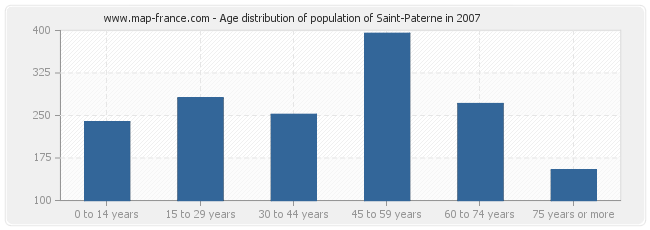 Age distribution of population of Saint-Paterne in 2007