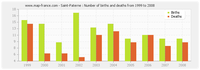 Saint-Paterne : Number of births and deaths from 1999 to 2008