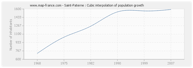 Saint-Paterne : Cubic interpolation of population growth