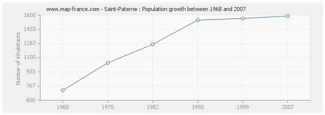 Population Saint-Paterne