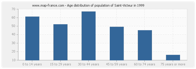 Age distribution of population of Saint-Victeur in 1999
