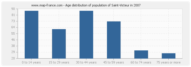 Age distribution of population of Saint-Victeur in 2007