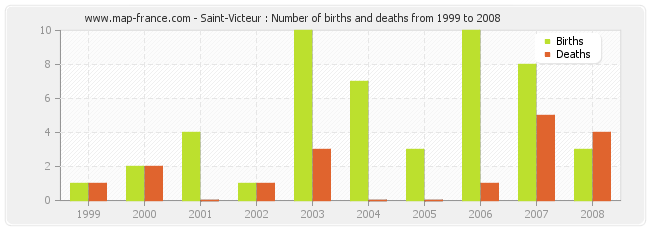 Saint-Victeur : Number of births and deaths from 1999 to 2008