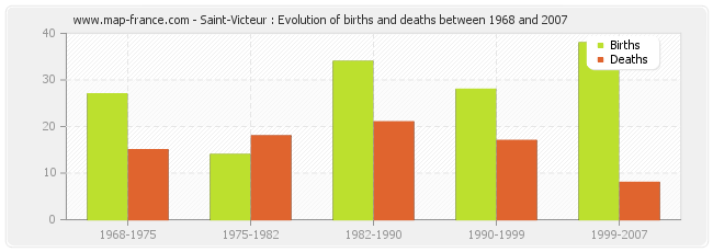 Saint-Victeur : Evolution of births and deaths between 1968 and 2007