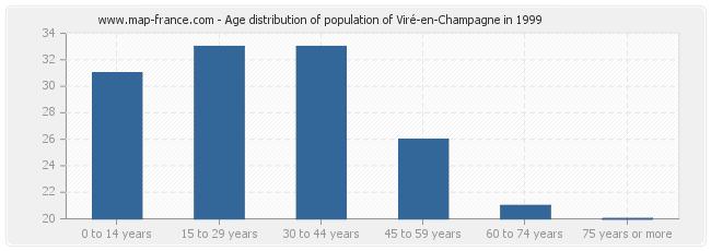 Age distribution of population of Viré-en-Champagne in 1999