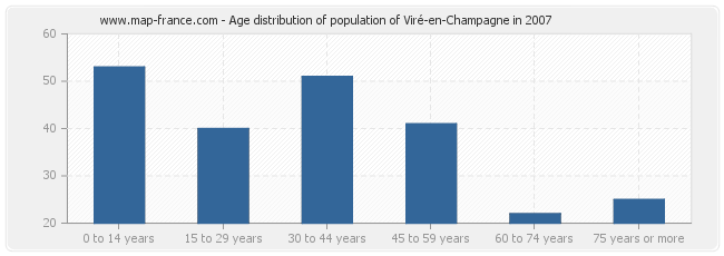 Age distribution of population of Viré-en-Champagne in 2007