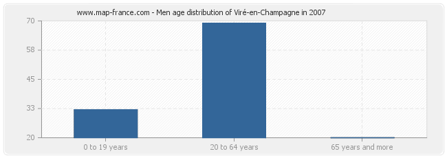Men age distribution of Viré-en-Champagne in 2007