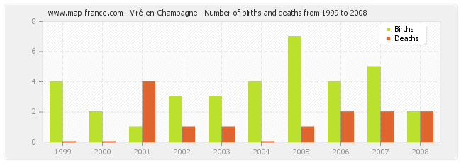 Viré-en-Champagne : Number of births and deaths from 1999 to 2008