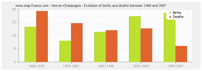 Viré-en-Champagne : Evolution of births and deaths between 1968 and 2007