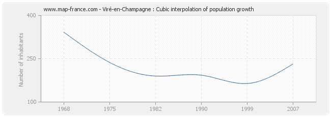 Viré-en-Champagne : Cubic interpolation of population growth