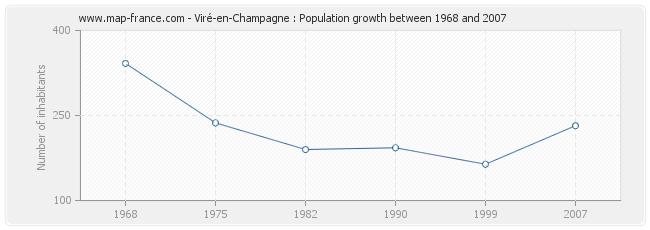 Population Viré-en-Champagne