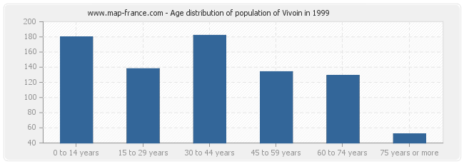 Age distribution of population of Vivoin in 1999