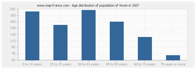 Age distribution of population of Vivoin in 2007