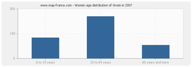 Women age distribution of Vivoin in 2007