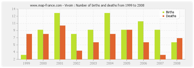 Vivoin : Number of births and deaths from 1999 to 2008