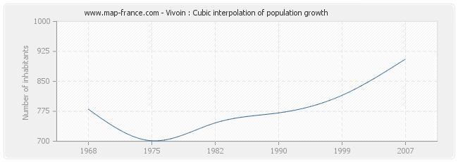 Vivoin : Cubic interpolation of population growth