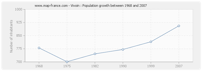 Population Vivoin