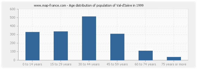 Age distribution of population of Val-d'Isère in 1999