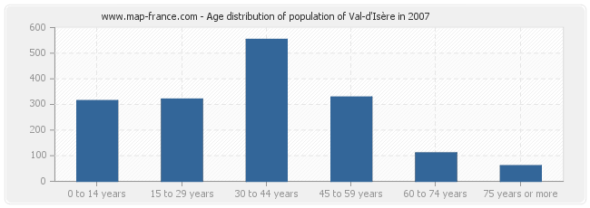Age distribution of population of Val-d'Isère in 2007