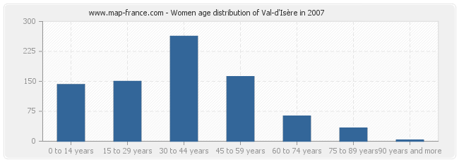 Women age distribution of Val-d'Isère in 2007