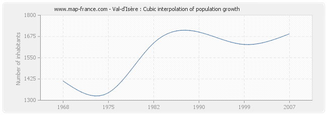 Val-d'Isère : Cubic interpolation of population growth