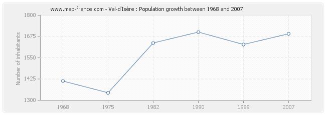 Population Val-d'Isère