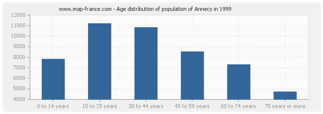 Age distribution of population of Annecy in 1999