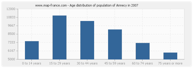 Age distribution of population of Annecy in 2007