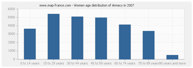 Women age distribution of Annecy in 2007