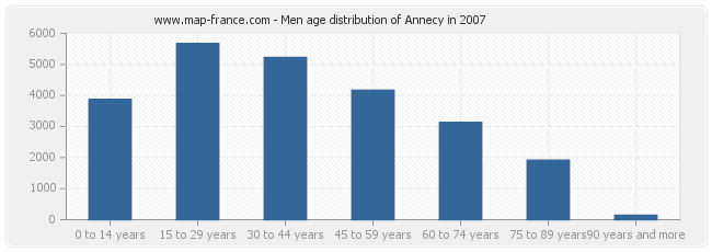 Men age distribution of Annecy in 2007