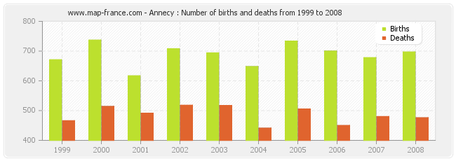 Annecy : Number of births and deaths from 1999 to 2008