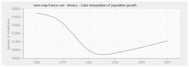 Annecy : Cubic interpolation of population growth