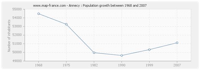 Population Annecy